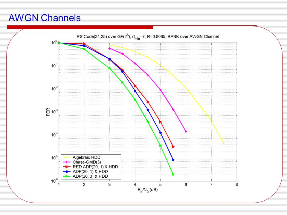 AWGN Channels (cont ' d) Asymptotic performance is consistent with the ML upper-bound.