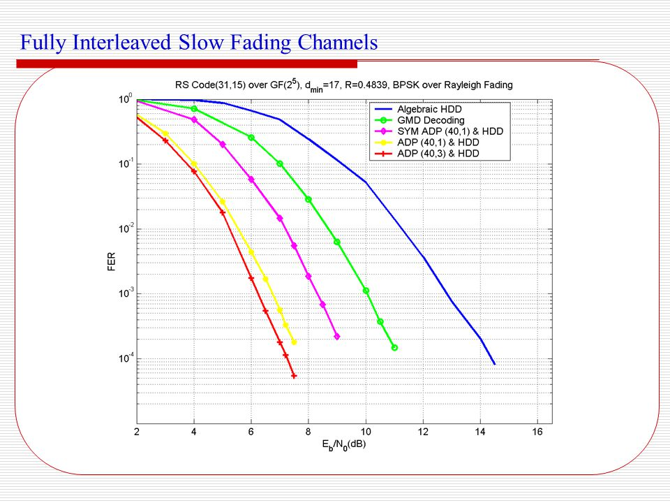 Fully Interleaved Slow Fading Channels (cont.)
