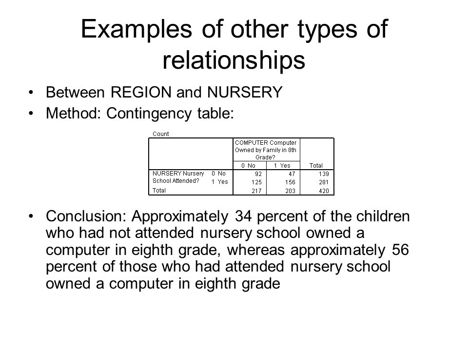 Examples of other types of relationships Between HWKIN12 and HWKOUT12 Method: Spearman correlation, rho =.38 Conclusion: Students who spend more time in school on homework tend to do so outside of school too.