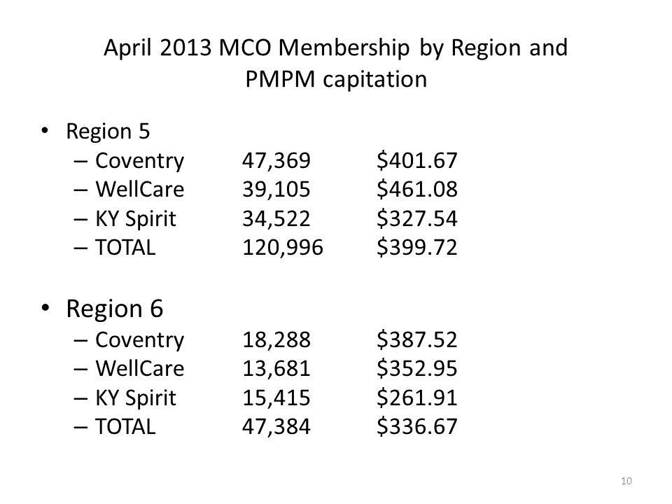 April 2013 MCO Membership by Region and PMPM capitation Region 7 – Coventry 14,673$387.09 – WellCare25,735$454.86 – KY Spirit9,507$253.35 – TOTAL49,915$396.56 Region 8 – Coventry38,497$429.68 – WellCare72,644$496.26 – KY Spirit26,294$298.39 – TOTAL137,435$439.75 11