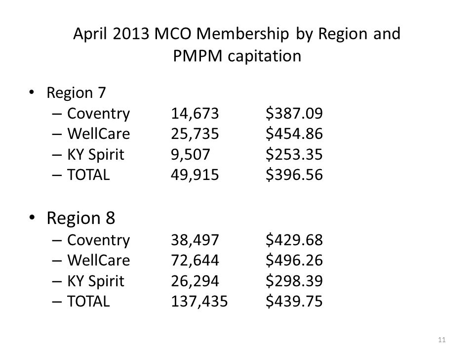 April 2013 MCO Membership by Region and PMPM capitation ALL REGIONS – Coventry 210,452$395.80 – WellCare226,213$438.38 – KY Spirit133,804$292.33 – Humana16,900$393.34 – Passport127,559$458.43 – TOTAL714,928$401.02 All PMPM rates are the aggregation of 27 different rate cells for 8 regions.