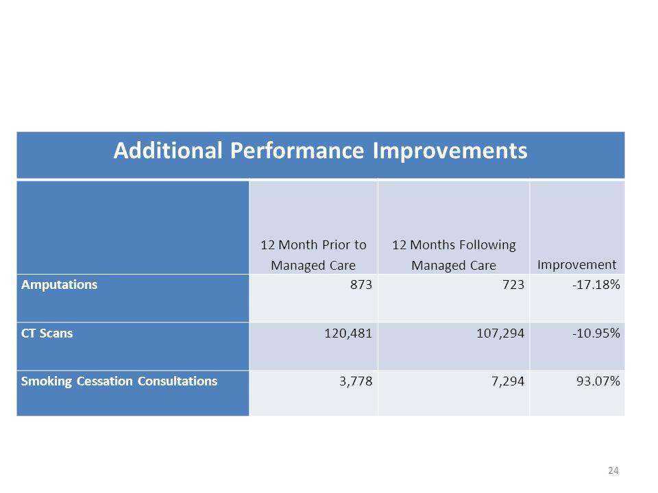 MCO Specific Improvements 25