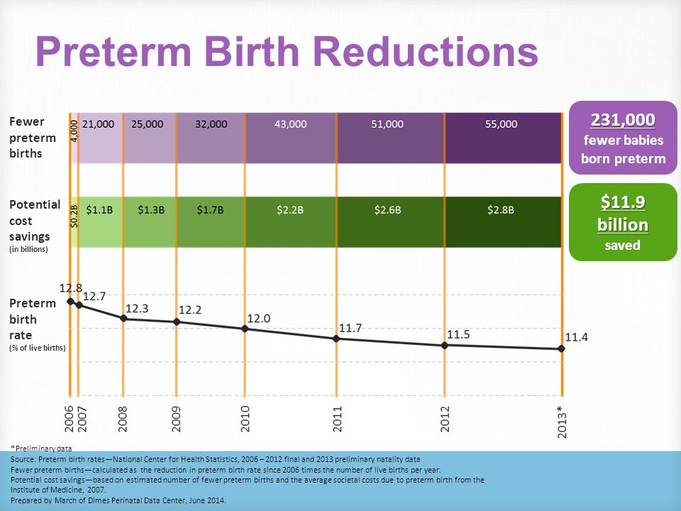 Institute of Medicine Report, 2006 Annual Societal Economic Costs Associated with Preterm Birth, US 2005 Preterm is less than 37 completed weeks gestation.