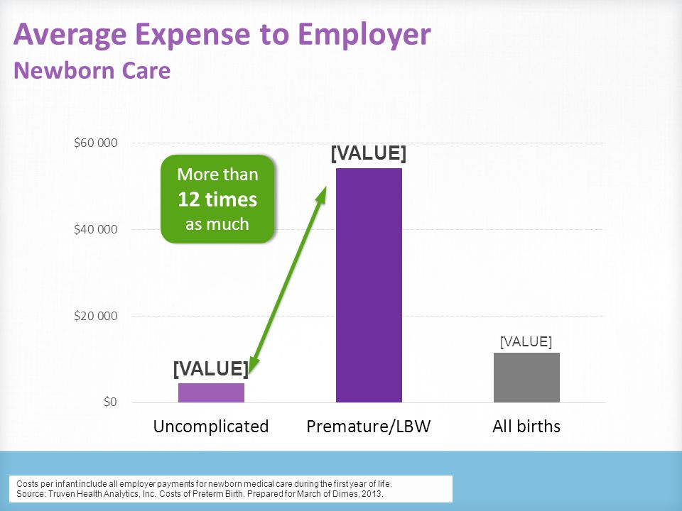 Cost Drivers: Average Newborn Healthcare Utilization