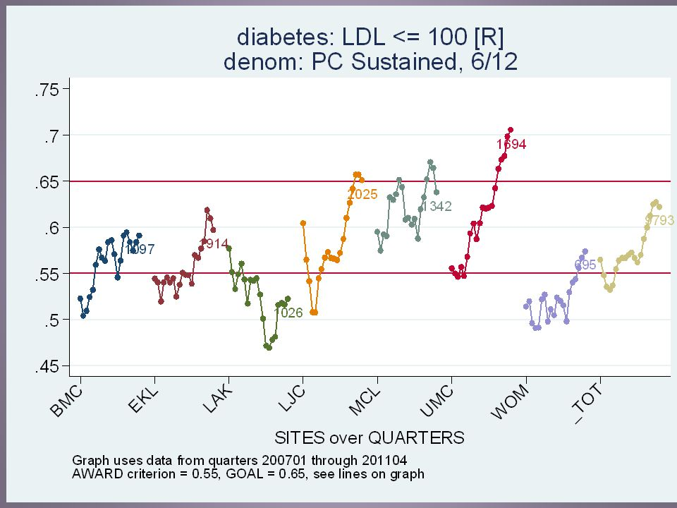 This is the diabetes composite control measure.