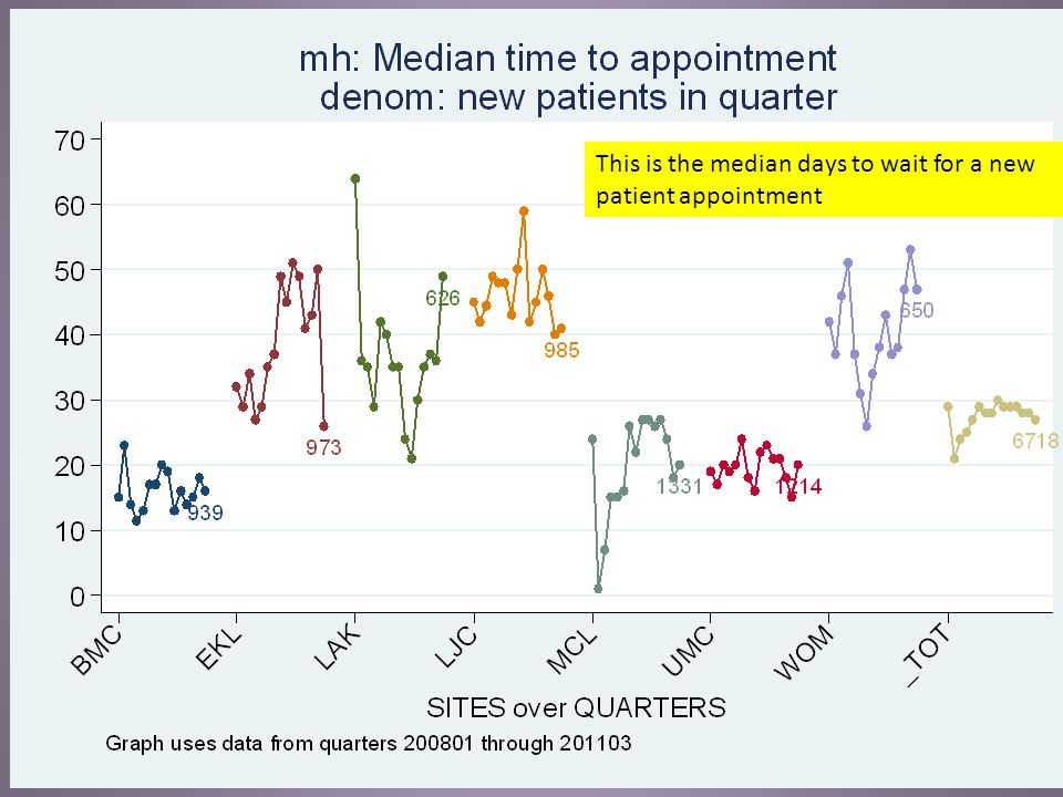 This is the median days to wait for a non-follow- up appointment for established patients.