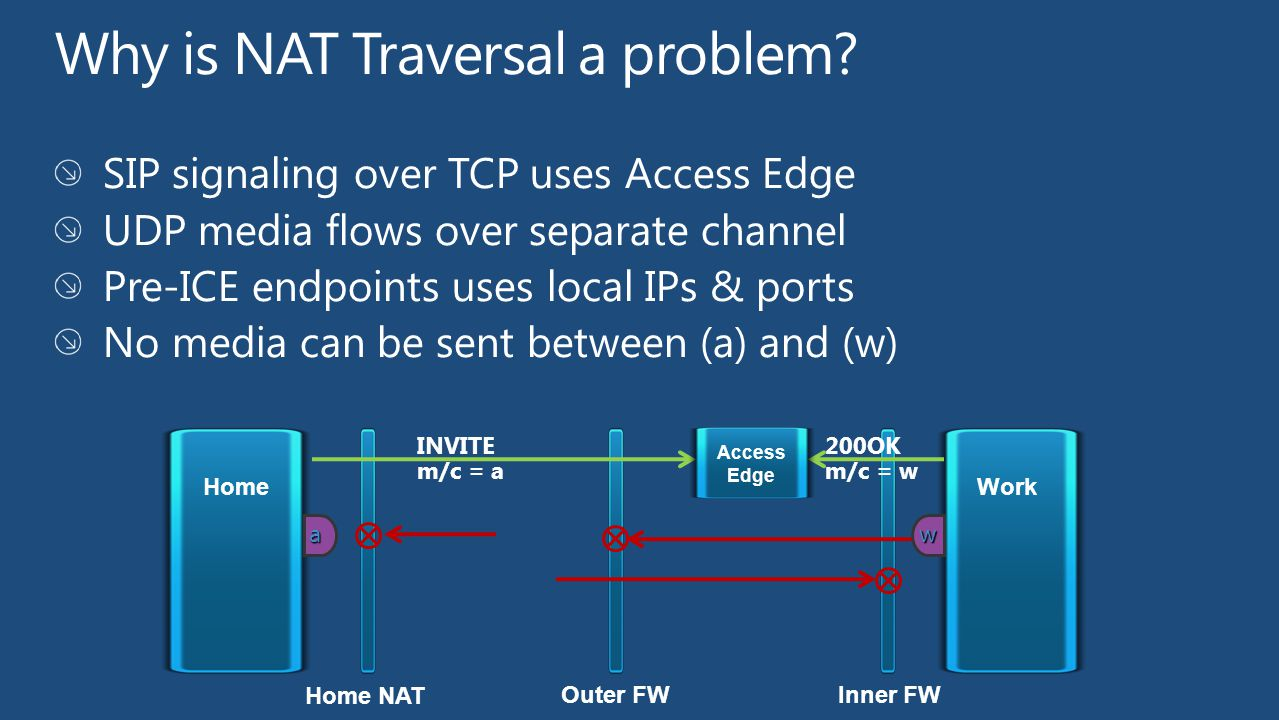 UDP TCP Inner FW Home Outer FW Work Access Proxy a INVITE m/c = a 200OK m/c = w d cb e STUN TURN Server (AV Edge) y x w cand=a,b,c,d,e cand=w,x,y Home NAT