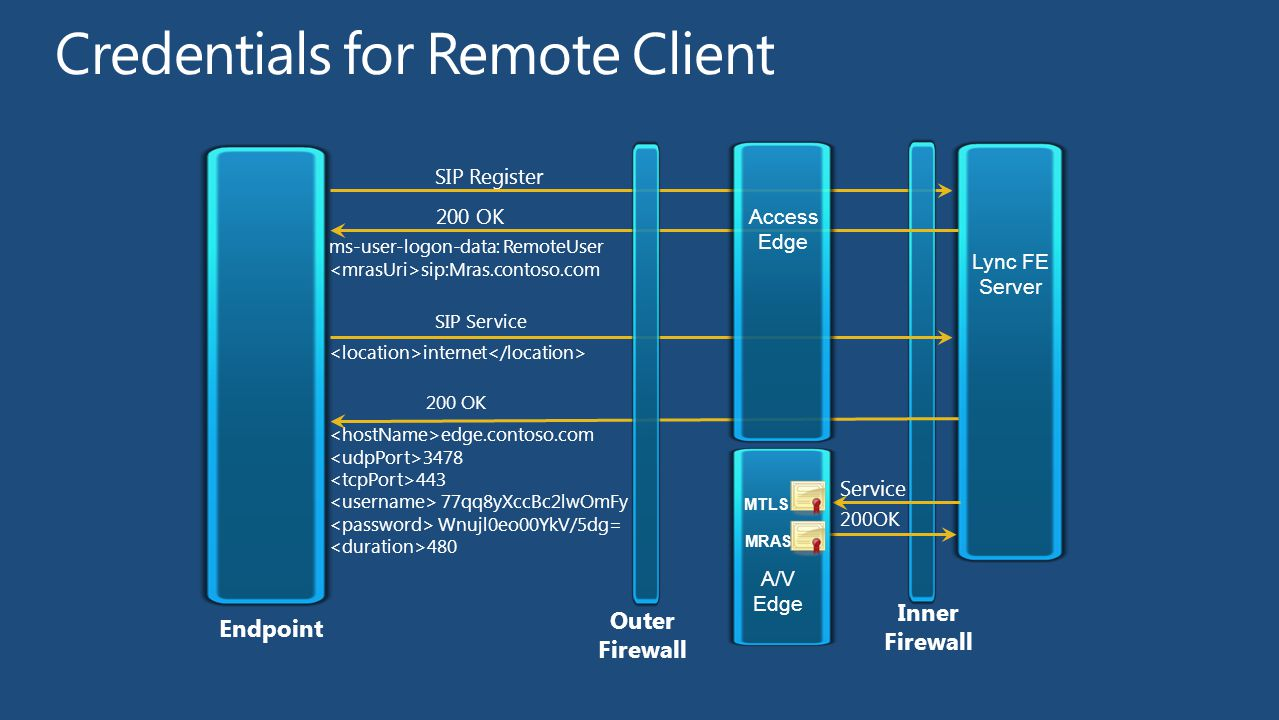 SIP Invite Access Edge A/V Edge MRAS MTLS Service 200OK avedge.contoso.com 3478 443 77qq8yXccBc2lwOF Wnujl0eo00YkV/5g= 480 200 OK Endpoint Outer Firewall Inner Firewall Lync FE Server