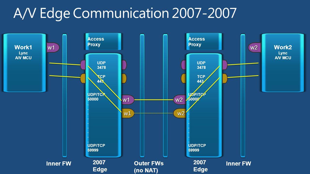 w2 w2 Inner FW R2/Lync Edge Work2 Lync A/V MCU Access Proxy UDP 3478 TCP 443 UDP/TCP 50000.