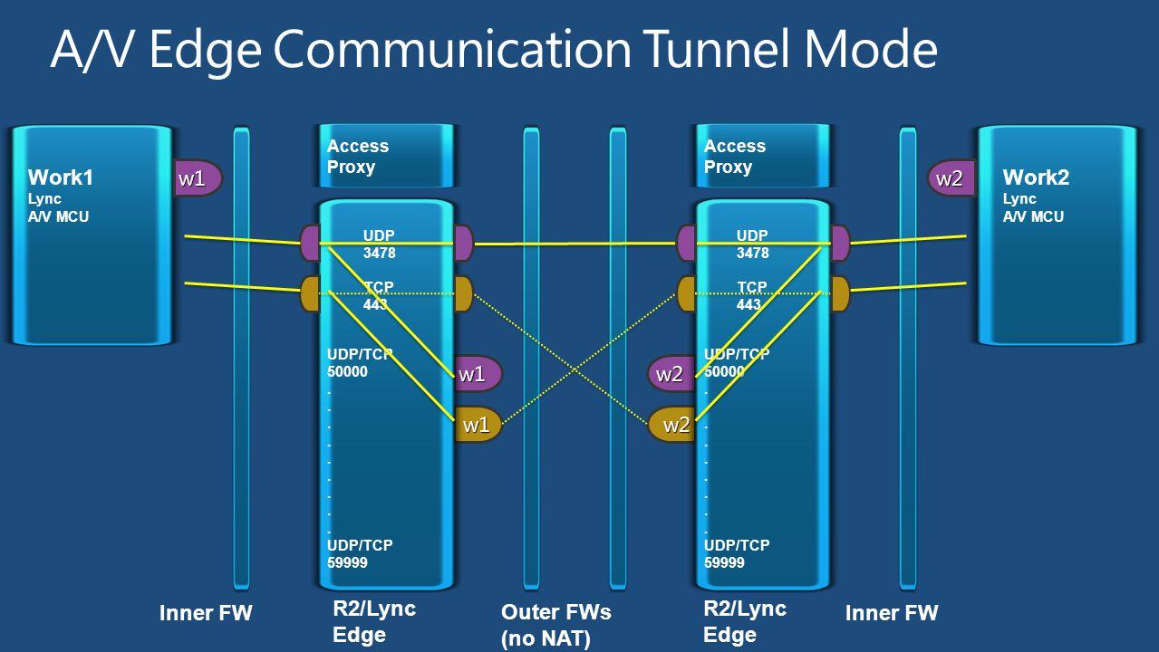 w2 w2 Inner FW 2007 Edge Work2 Lync A/V MCU Access Proxy UDP 3478 TCP 443 UDP/TCP 50000.