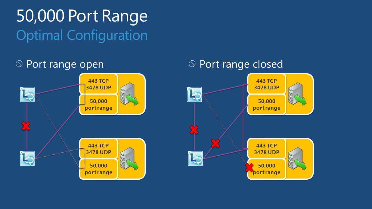 A/V Edge A/V Edge UDP TCP TLS External Firewall Lync A/V Auth Internal Firewall Lync FE Server Access Edge Service SIP Register SIP Service Issue Load Balancers Allocate UDP Allocate TCP