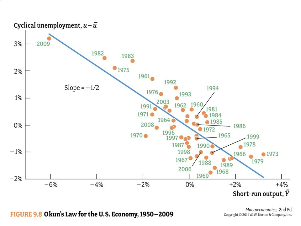 Okun's Law Natural rate of unemployment Current rate of unemployment Short-run output Cyclical unemployment