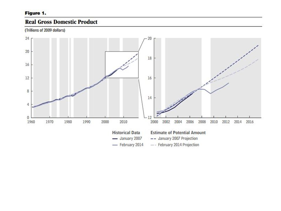 A recession: –Begins when actual output falls below potential, and short-run output becomes negative.