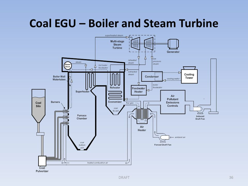 BACT Example: Coal EGU (cont'd) Step 1: Identifying all available controls Applicant's BACT analysis had two elements: – Efficiency measures, including the design of the boiler and turbine: Super critical boiler and turbine design Coal drying Optimized combustion with continuous control – CO 2 control through CCS.