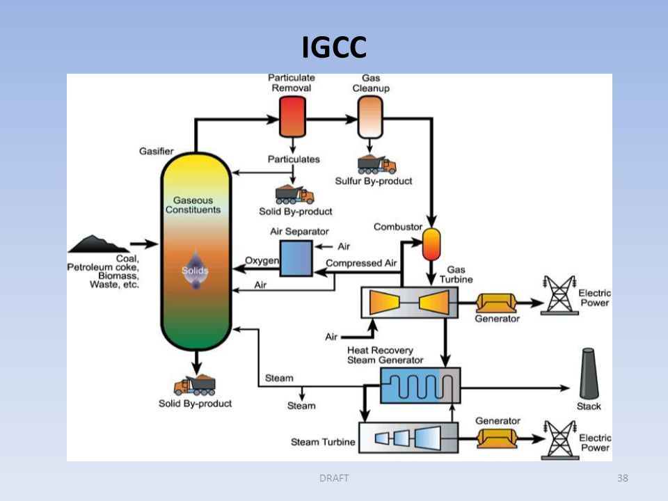 IGCC with Pre-Combustion CO 2 Capture Step 1 (cont'd) Pre-combustion capture of CO 2 is an option with coal gasification.
