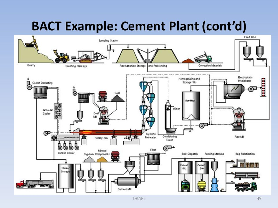 BACT Example: Cement Plant (cont'd) Step 1: Identify all available controls This BACT analysis has four elements: process technology/energy efficiency, fuel choice, product specification and CO 2 removal and storage.