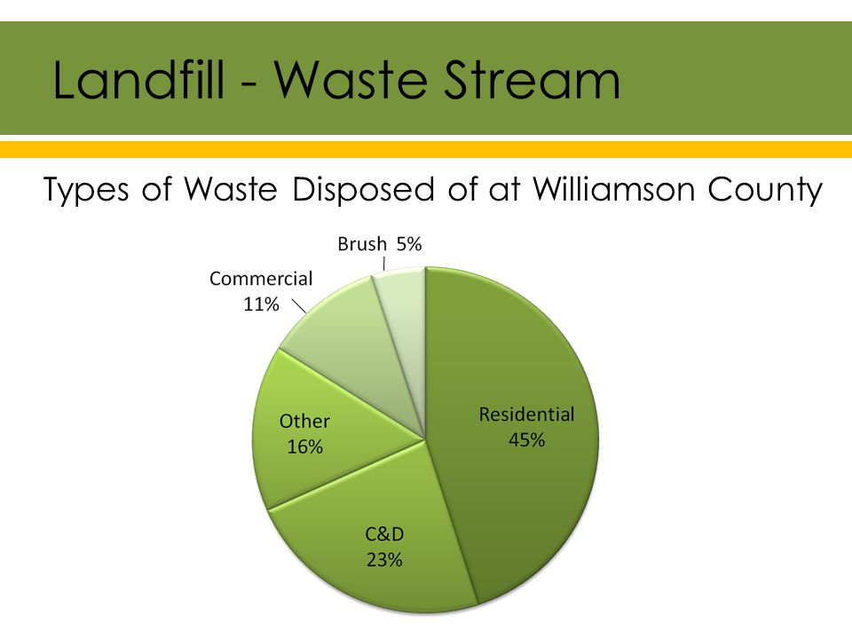 Landfill - Diversion 8% of Waste Diverted