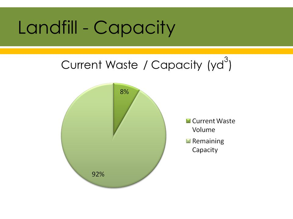 Landfill - Waste Stream Types of Waste Disposed of at Williamson County