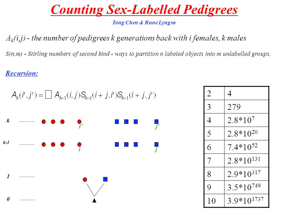 Combinatorics of Genealogical Structures A little about graphs Enumerating other Genealogical Structures A list of problems Unrooted trees with leaves labelled Enumerating main classes of trees Operations on Trees Pedigrees Coalescent topologies Tree shapes