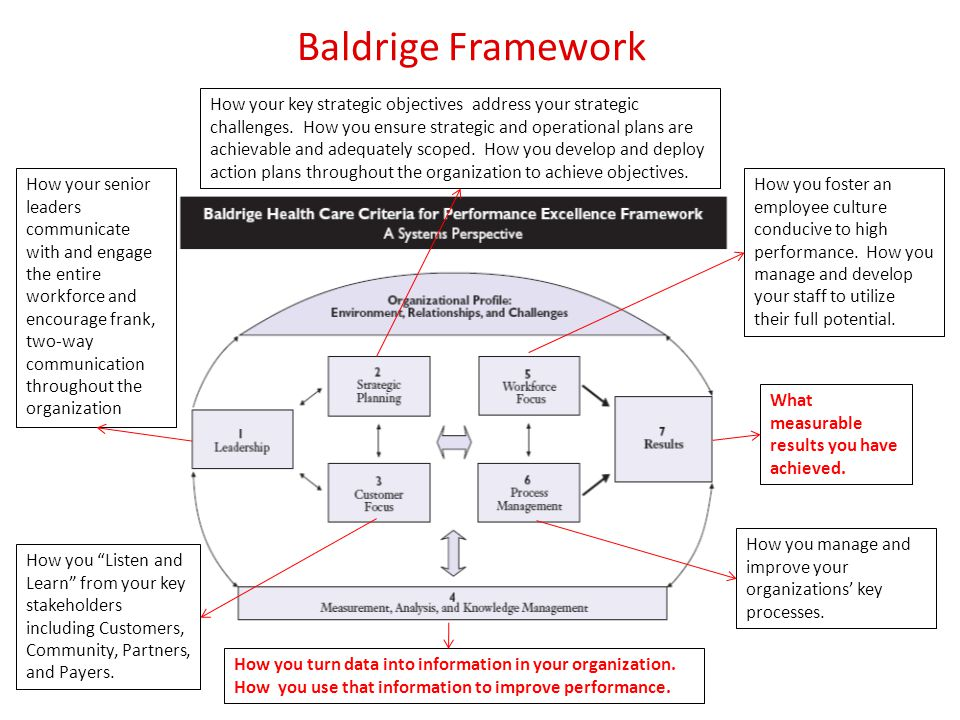 Baldrige Framework How you foster an employee culture conducive to high performance.