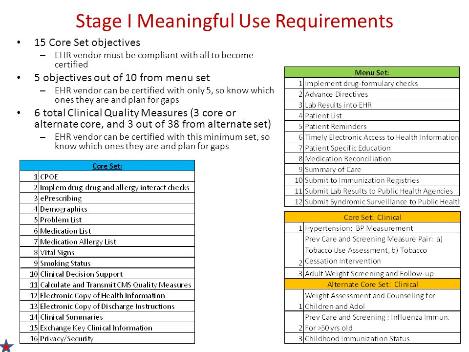 Stage I Meaningful Use Requirements 15 Core Set objectives – EHR vendor must be compliant with all to become certified 5 objectives out of 10 from menu set – EHR vendor can be certified with only 5, so know which ones they are and plan for gaps 6 total Clinical Quality Measures (3 core or alternate core, and 3 out of 38 from alternate set) – EHR vendor can be certified with this minimum set, so know which ones they are and plan for gaps