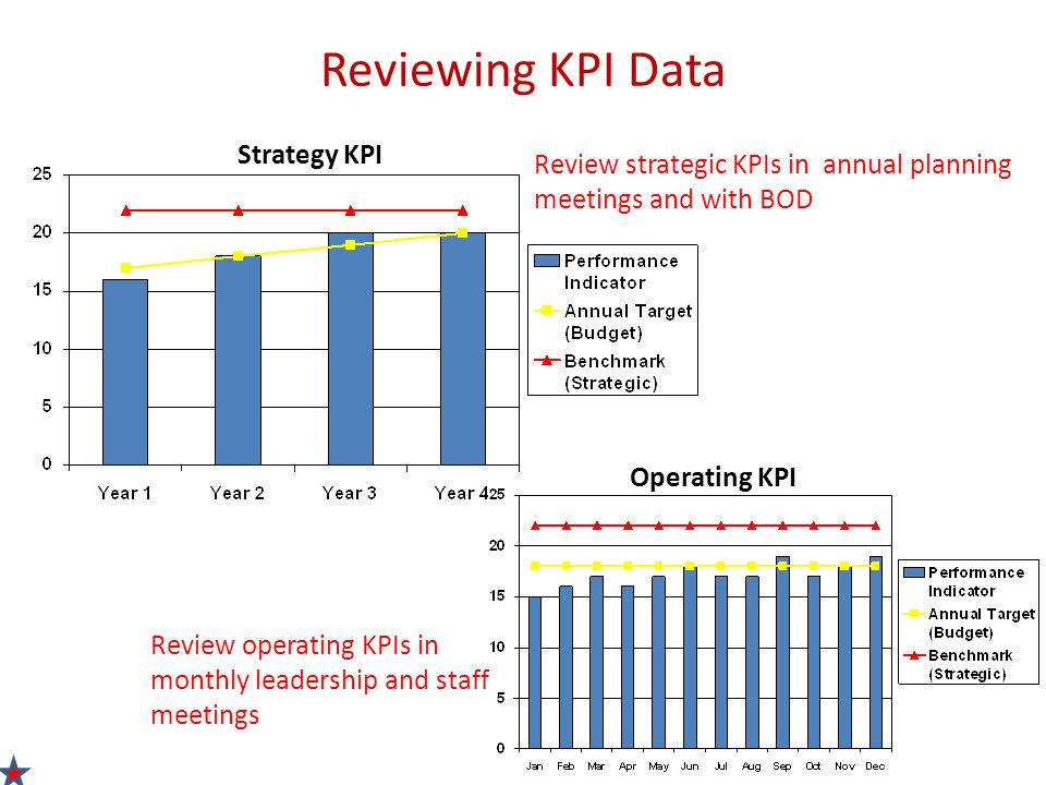 Reviewing KPI Data Operating KPI Review strategic KPIs in annual planning meetings and with BOD Review operating KPIs in monthly leadership and staff meetings Strategy KPI