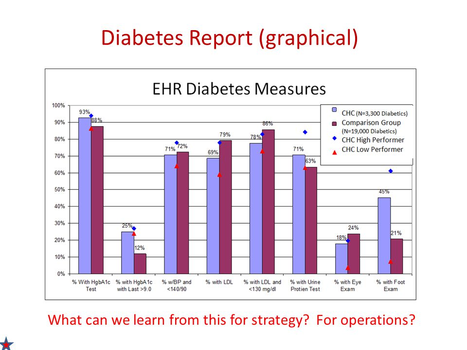 Diabetes Report (graphical) What can we learn from this for strategy? For operations?