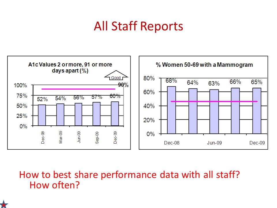 All Staff Reports How to best share performance data with all staff? How often?
