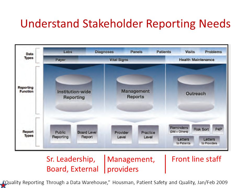 Understand Stakeholder Reporting Needs Quality Reporting Through a Data Warehouse, Housman, Patient Safety and Quality, Jan/Feb 2009 Management, providers Front line staffSr.