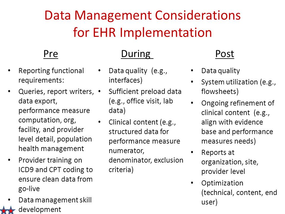 Data Management Considerations for EHR Implementation PreDuringPost Reporting functional requirements: Queries, report writers, data export, performance measure computation, org, facility, and provider level detail, population health management Provider training on ICD9 and CPT coding to ensure clean data from go-live Data management skill development Data quality (e.g., interfaces) Sufficient preload data (e.g., office visit, lab data) Clinical content (e.g., structured data for performance measure numerator, denominator, exclusion criteria) Data quality System utilization (e.g., flowsheets) Ongoing refinement of clinical content (e.g., align with evidence base and performance measures needs) Reports at organization, site, provider level Optimization (technical, content, end user)