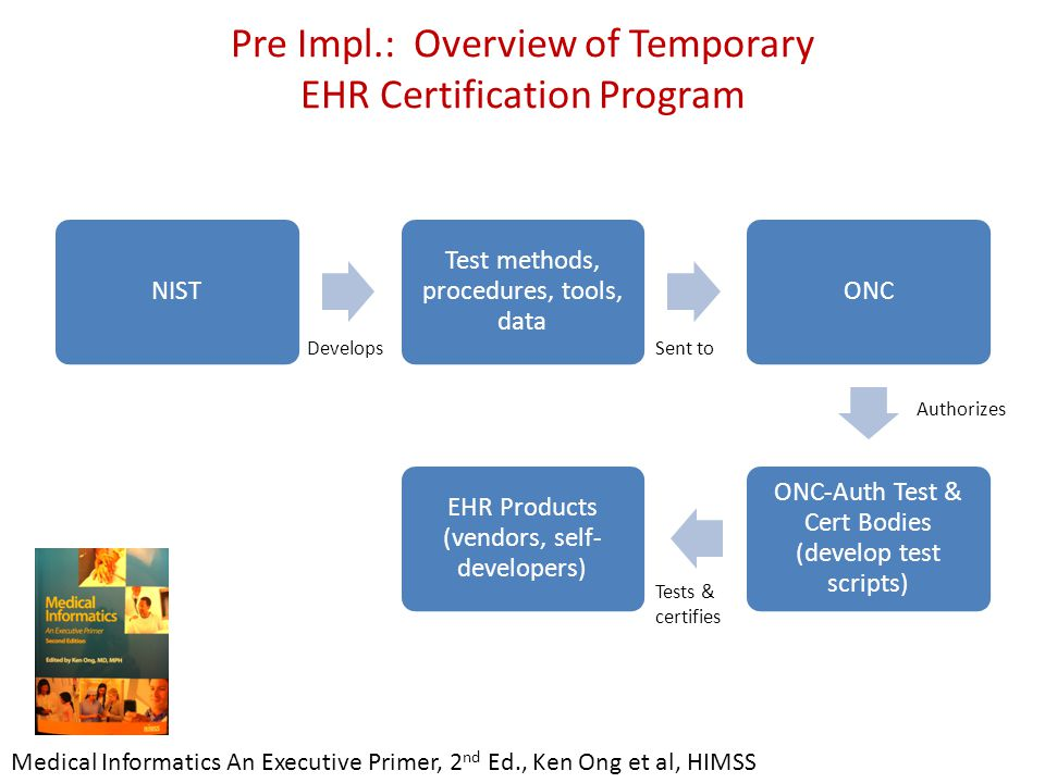 Pre Impl.: Overview of Temporary EHR Certification Program NIST Test methods, procedures, tools, data ONC ONC-Auth Test & Cert Bodies (develop test scripts) EHR Products (vendors, self- developers) Medical Informatics An Executive Primer, 2 nd Ed., Ken Ong et al, HIMSS DevelopsSent to Authorizes Tests & certifies