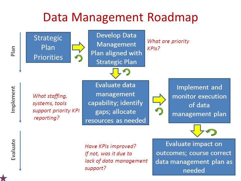Evaluate impact on outcomes; course correct data management plan as needed Data Management Roadmap Strategic Plan Priorities Evaluate data management capability; identify gaps; allocate resources as needed Implement and monitor execution of data management plan Develop Data Management Plan aligned with Strategic Plan Plan Implement Evaluate What staffing, systems, tools support priority KPI reporting.