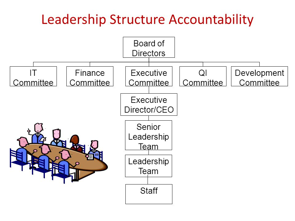 Leadership Structure Accountability Board of Directors Senior Leadership Team Executive Director/CEO Finance Committee IT Committee QI Committee Development Committee Leadership Team Executive Committee Staff