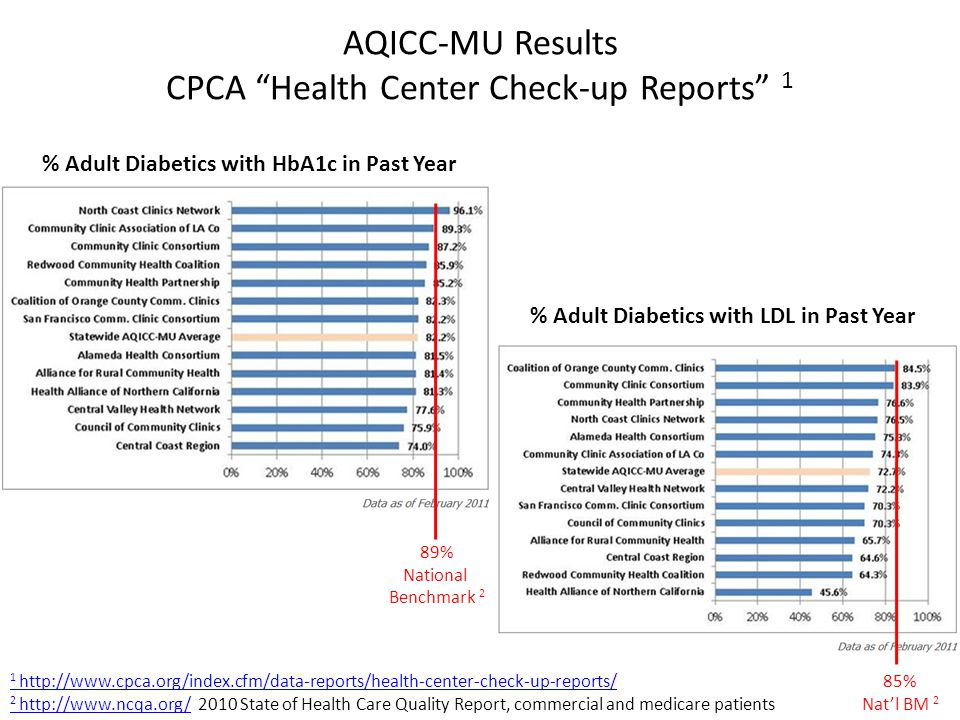 AQICC-MU Results CPCA Health Center Check-up Reports 1 % Adult Diabetics with LDL in Past Year % Adult Diabetics with HbA1c in Past Year 1 http://www.cpca.org/index.cfm/data-reports/health-center-check-up-reports/ 2 http://www.ncqa.org/2 http://www.ncqa.org/ 2010 State of Health Care Quality Report, commercial and medicare patients 89% National Benchmark 2 85% Nat'l BM 2
