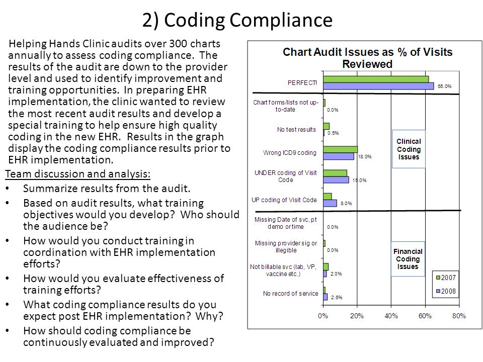 2) Coding Compliance Helping Hands Clinic audits over 300 charts annually to assess coding compliance.