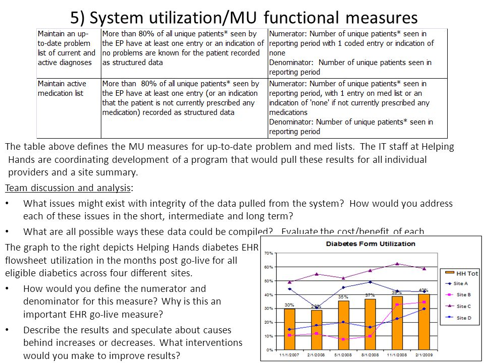 5) System utilization/MU functional measures The table above defines the MU measures for up-to-date problem and med lists.