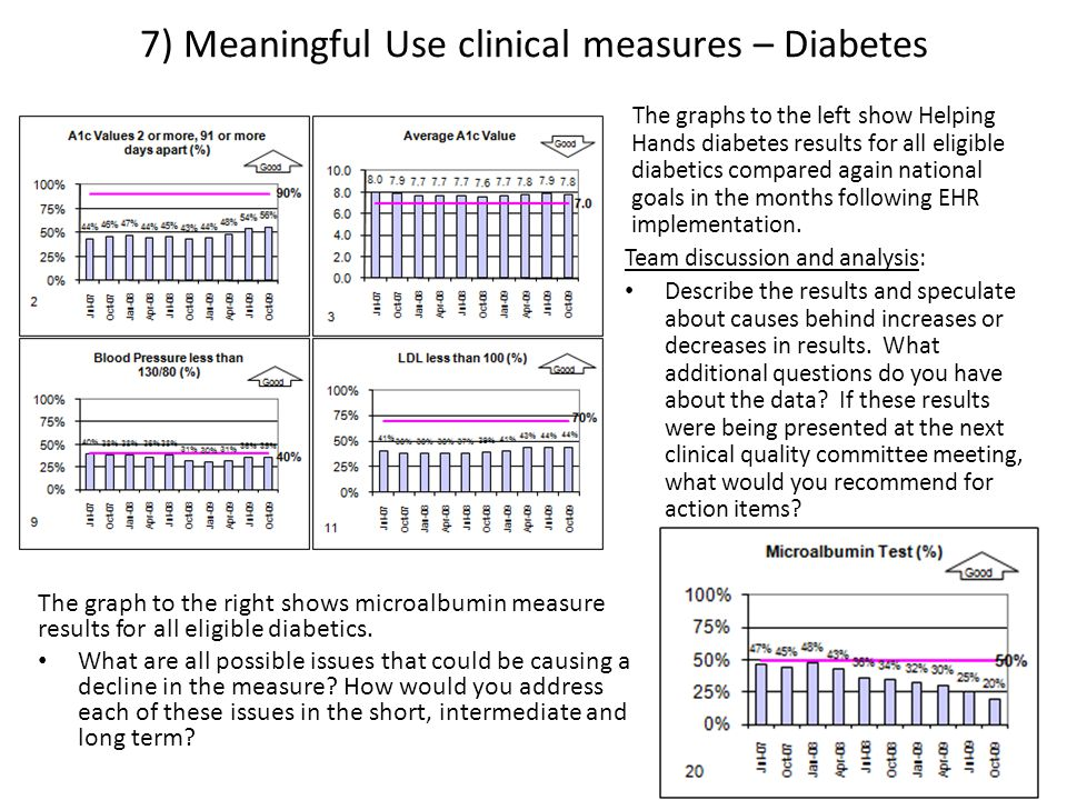 7) Meaningful Use clinical measures – Diabetes The graph to the right shows microalbumin measure results for all eligible diabetics.