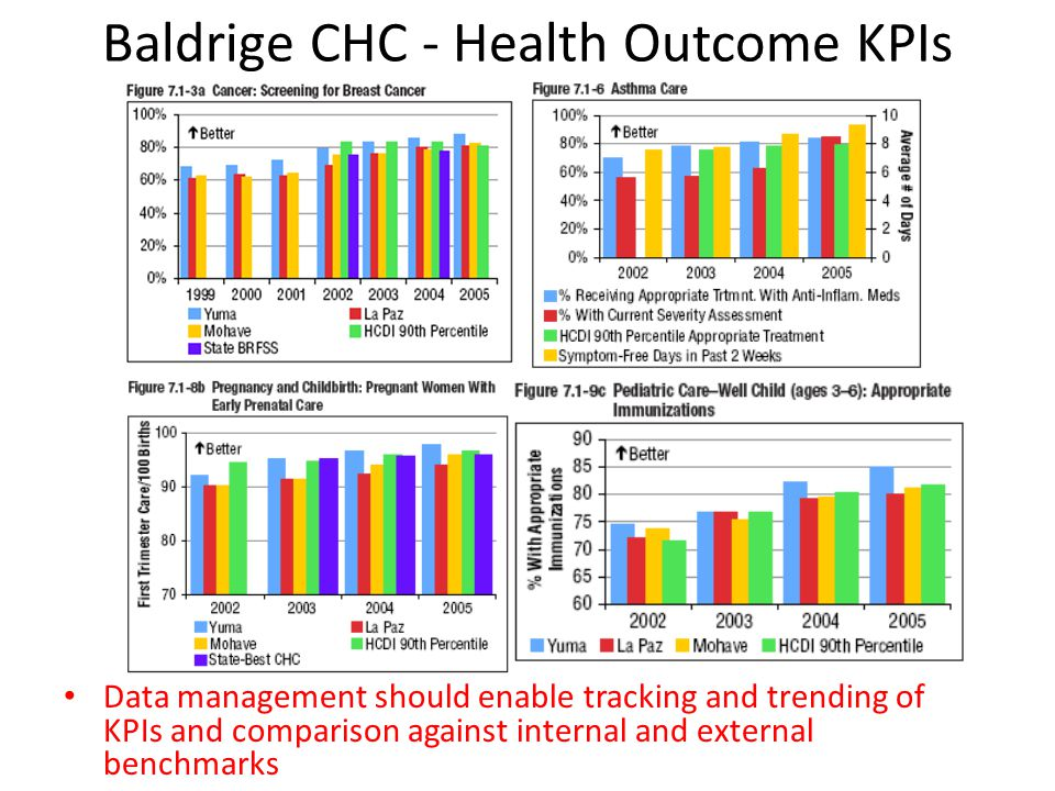 Baldrige CHC - Health Outcome KPIs Data management should enable tracking and trending of KPIs and comparison against internal and external benchmarks