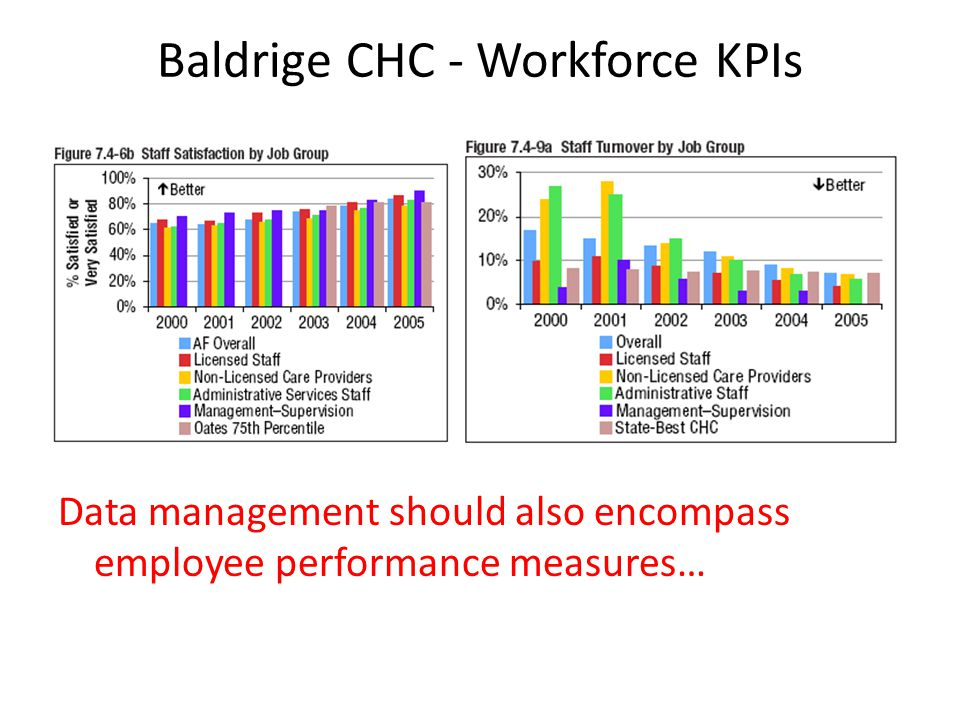 Baldrige CHC - Workforce KPIs Data management should also encompass employee performance measures…