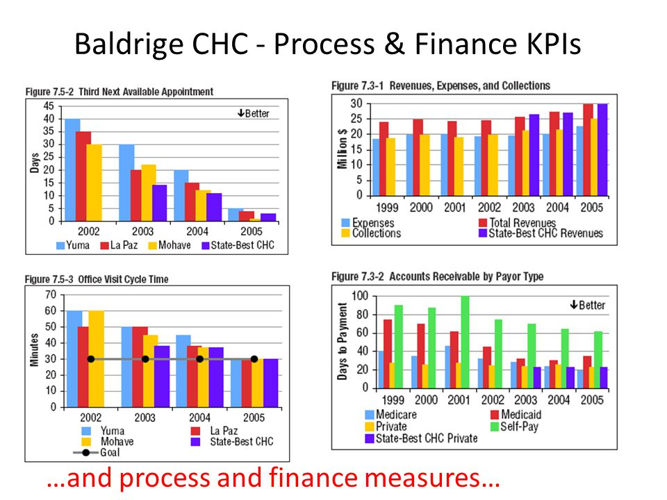 Baldrige CHC - Process & Finance KPIs …and process and finance measures…