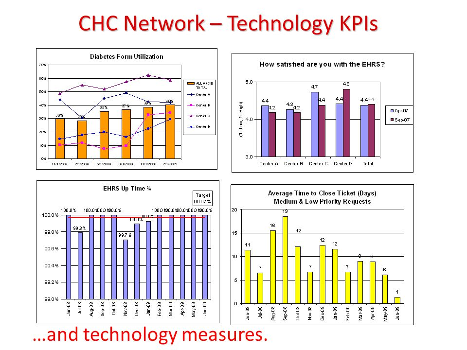 CHC Network – Technology KPIs …and technology measures.