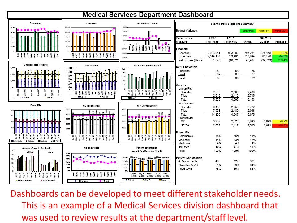 Dashboards can be developed to meet different stakeholder needs.