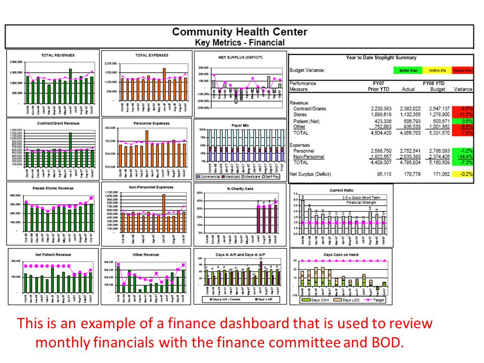 This is an example of a finance dashboard that is used to review monthly financials with the finance committee and BOD.