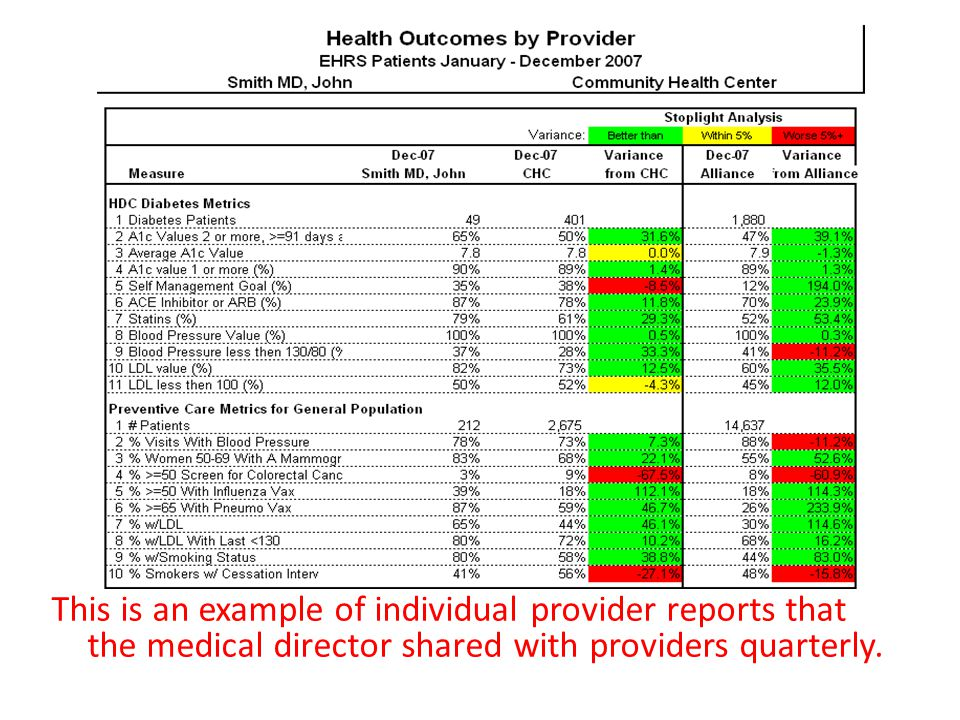 This is an example of individual provider reports that the medical director shared with providers quarterly.