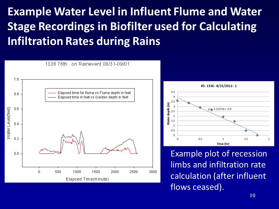 11 Measured Biofilter Infiltration Rates During Actual Rains, Separated into Three Categories