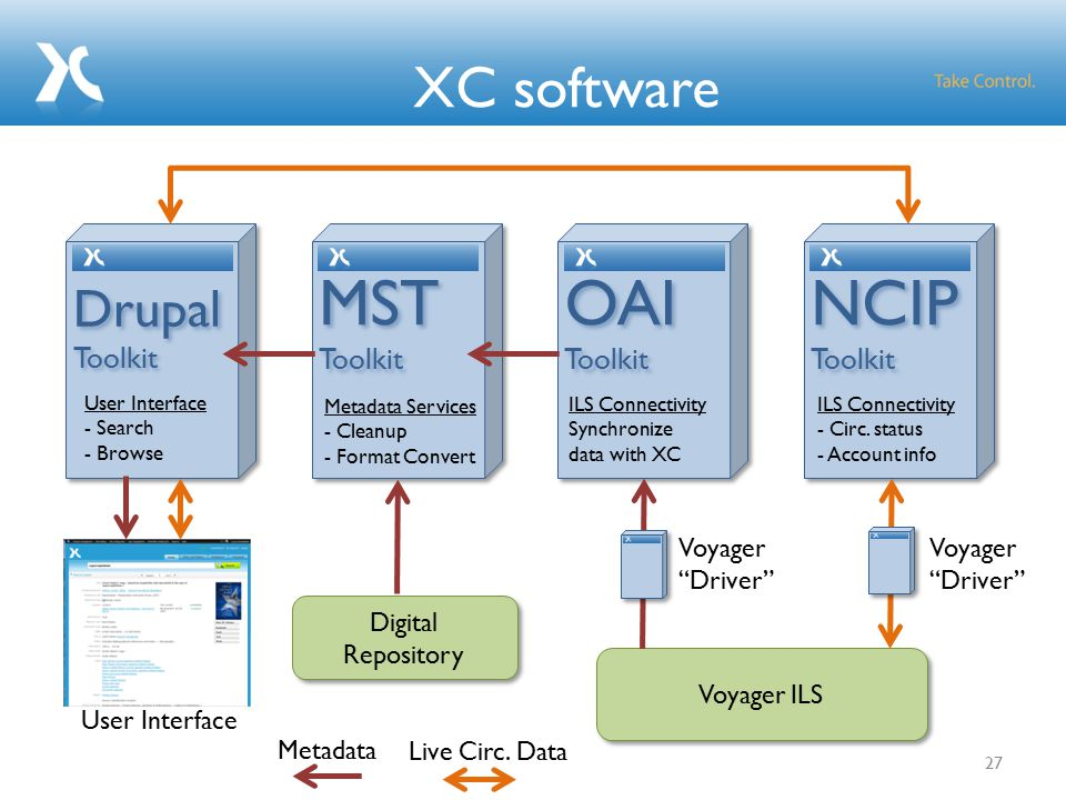 XC linked data options 28 MST Toolkit MST Toolkit Metadata Services - Cleanup - Format Convert Drupal Toolkit Drupal Toolkit User Interface - Search - Browse RDF/XML Output Service/s SPARQL Endpoint RDFa (Drupal 7)