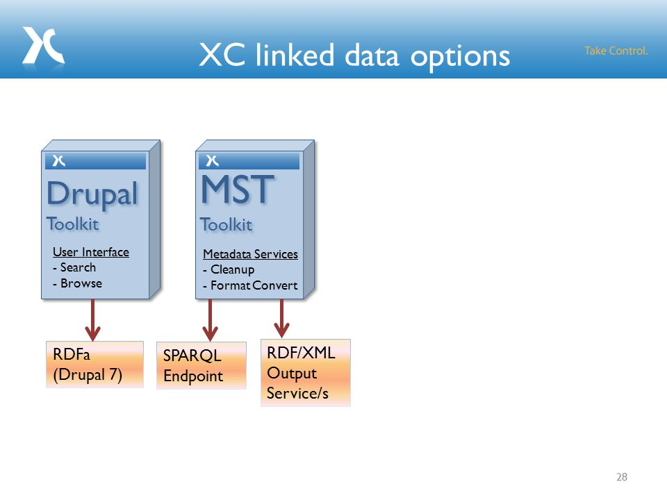 XC: A platform - for creating linked data tools.
