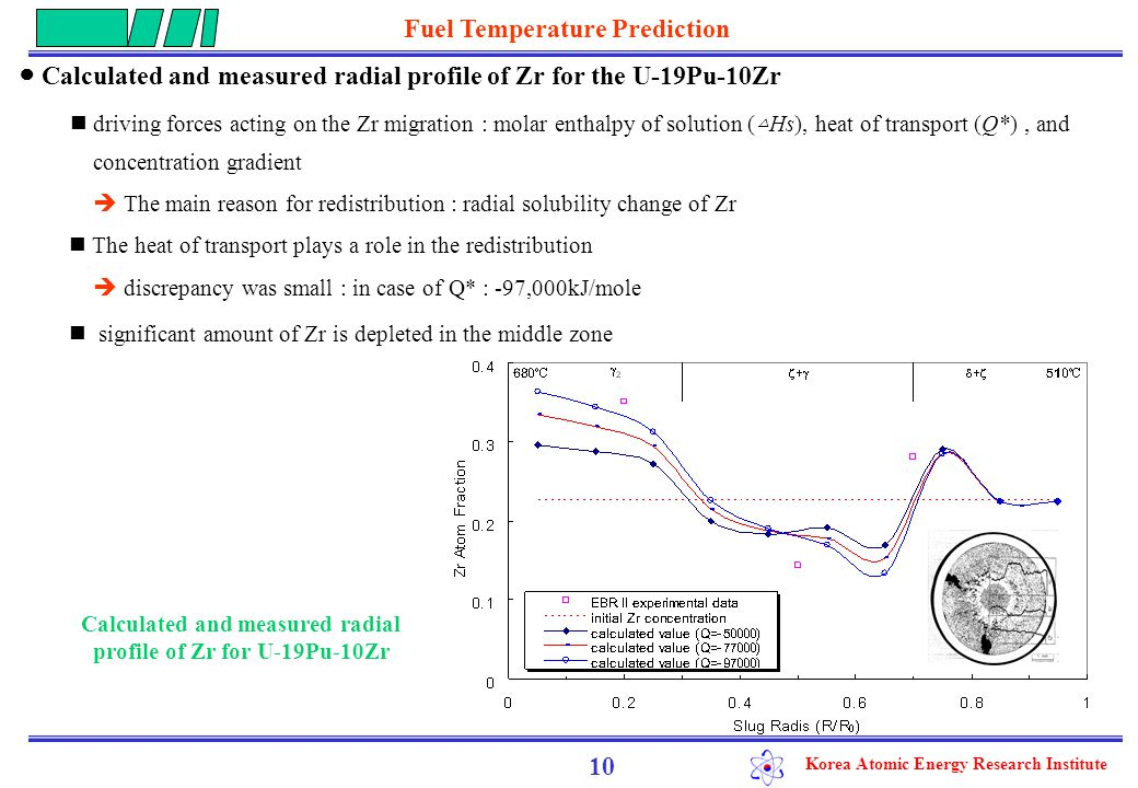 Korea Atomic Energy Research Institute 11 ● Calculated radial profile of Zr for the U-20TRU-14.6Zr Zr fraction in fuel center at around 670 o C : 0.5  fuel centerline melting : retarded by addition of Zr Sharp Zr depletion at the upper limit of (  +  ) phase boundary  melting temperature and eutectic-melting point decreased  This phenomenon has not been confirmed yet experimentally Calculated Radial profile of Zr for U-20TRU-15Zr Fuel Temperature Prediction