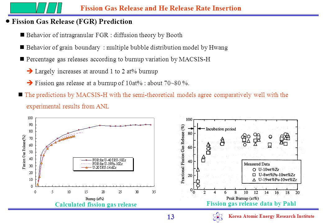 Korea Atomic Energy Research Institute ● He generation rates insertion Assumption - Helium production rates from 6-40 wt% 241 Am : 50 ml He per gram of transmuted americium by Meyer - 241 Am weights and the He generation rates : calculated by fuel design spec 14 241 Am weights and the He generation rates Inserting the He generation rates into the code In the MACSIS-H - the volume of fission gas generated are recalculated including the He generation rate Fuel typeContent (wt%) 241 Am weight (g)He generation rate U-42TRU-50Zr 2.669.140.0 ml/165day U-20TRU-14.6Zr 0.10.59.36 ml/165day * time required to achieve 50% transmutation of 241 Am : 2.5 years by Walker Fission Gas Release and He Release Rate Insertion
