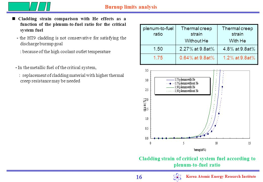 Korea Atomic Energy Research Institute Two kinds of specific design limits strain limit approach  strongly dependent on temperature and strain rate cumulative damage fraction (CDF) method  based on linear summation of creep damage  appropriate for non-stationary stress and temperature loading conditions  Weibull analysis  probabilistic method of analyzing life-test experiments  Useful for the evaluation of component reliability 17 Probabilistic estimation of the CDF (Cumulative Damage Fraction) Derivation of failure distribution functions Evaluation of CDF of the X447 fuel pins Estimation of fuel pin performances Weibull analysis MACSIS-H code HYPER and critical system condition Calculation Scheme for the steady-state conditions Calculation Scheme for the transient conditions Evaluation of CDF of WPF test fuel pin FCTT failure correlation Evaluation of cladding performance WPF transient test data Derivation of failure distribution functions WPF test condition Weibull analysis Estimate of fuel pin performances